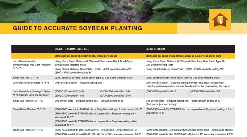 Guide to Accurate Soybean Planting Chart