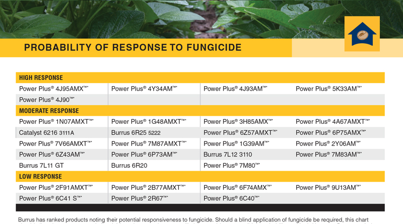 Fungicide Response Chart
